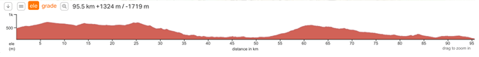 Elevation profile Cederberg Experience